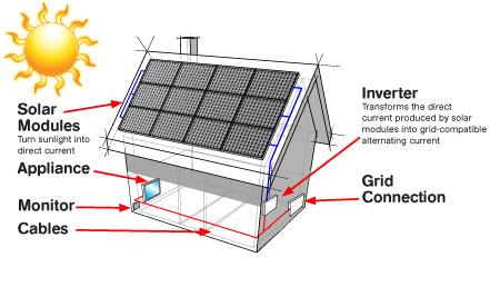 Solar Panels Benergy